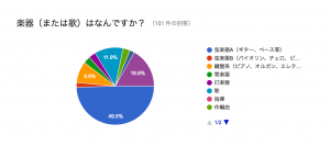 %e6%a5%bd%e5%99%a8%e3%81%af%e4%bd%95%e3%81%a6%e3%82%99%e3%81%99%e3%81%8b