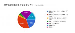 %e7%8f%be%e5%9c%a8%e3%81%ae%e5%ae%b6%e6%97%8f%e6%a7%8b%e6%88%90
