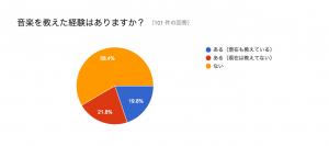 %e9%9f%b3%e6%a5%bd%e3%82%92%e6%95%99%e3%81%88%e3%81%9f%e7%b5%8c%e9%a8%93%e6%9c%89%e7%84%a1