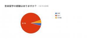 %e9%9f%b3%e6%a5%bd%e7%95%99%e5%ad%a6%e3%81%ae%e7%b5%8c%e9%a8%93%e3%81%af%e3%81%82%e3%82%8b%e3%81%8b